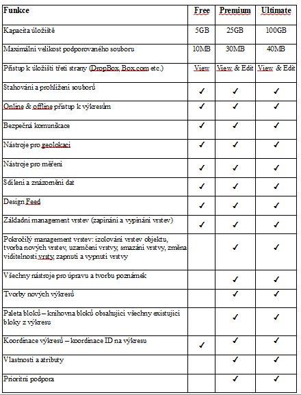 Tabulka srovnání verzí AutoCAD Mobile App